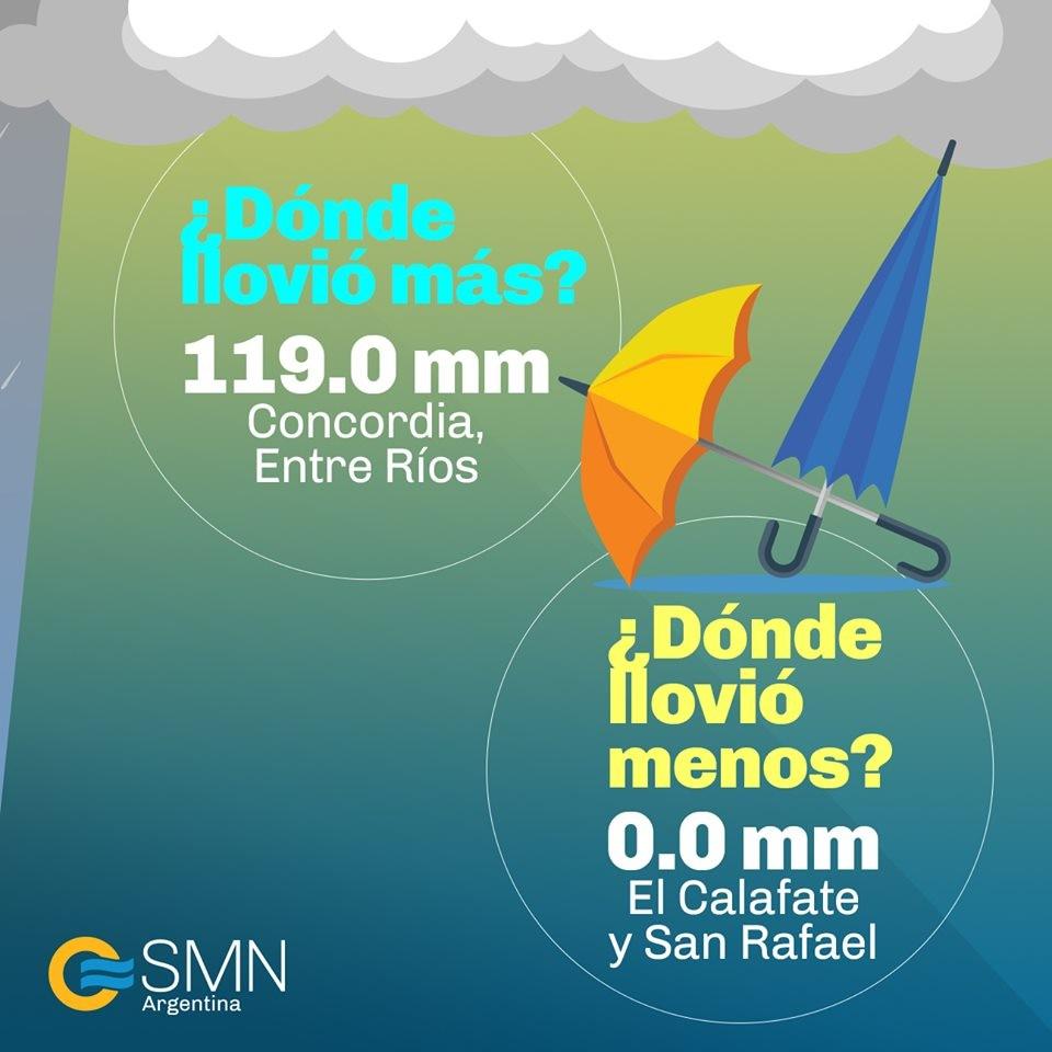 Septiembre. El Calafate fue el lugar más seco de Argentina