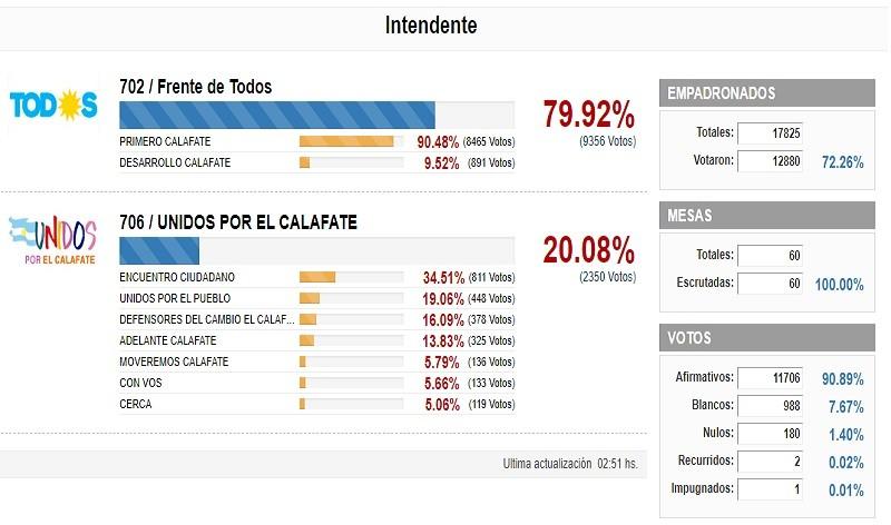 ELECCIONES. LOS RESULTADOS OFICIALES DE EL CALAFATE